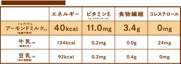 アーモンドミルクの特徴